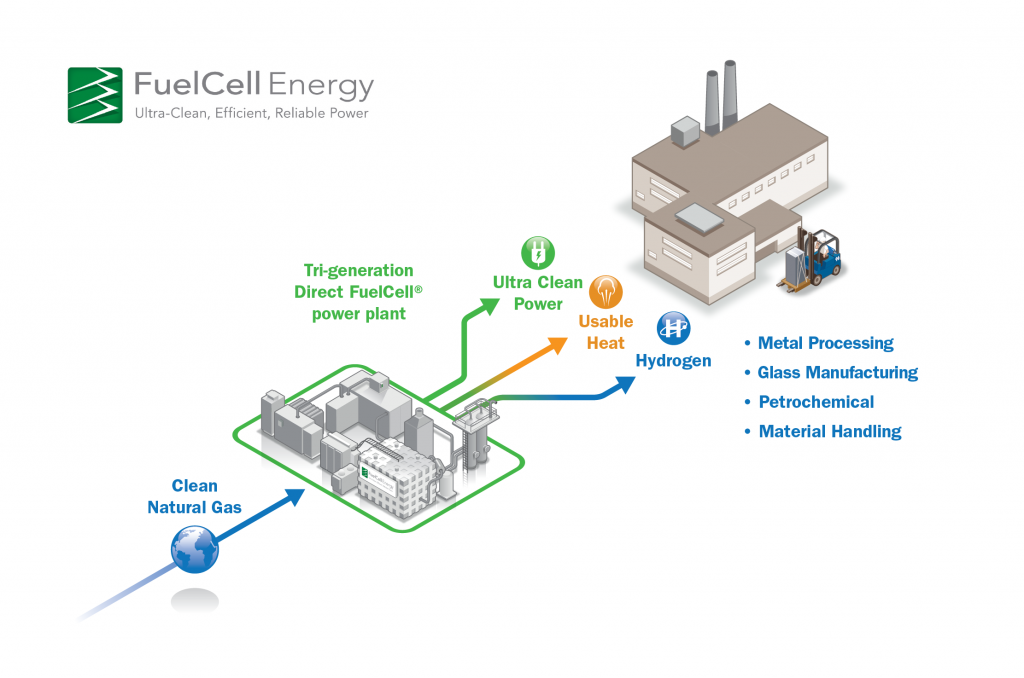 Hydrogen Generation Plant for Industry Applications
