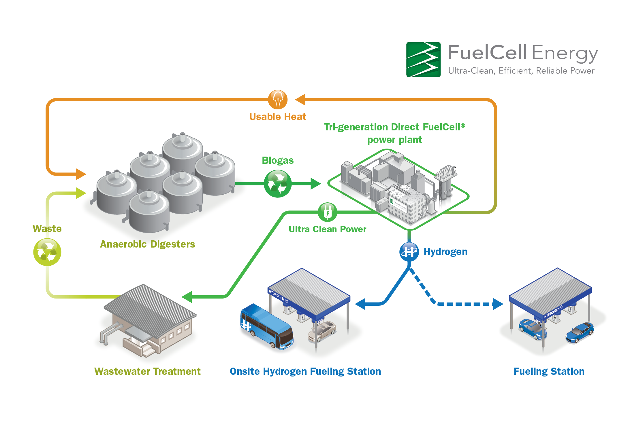 fuel cells research papers