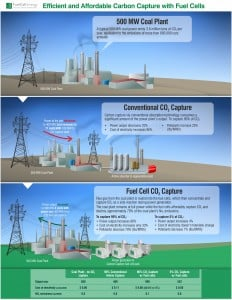 Carbon Capture by Fuel Cells