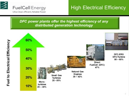 high-electrical-efficiency
