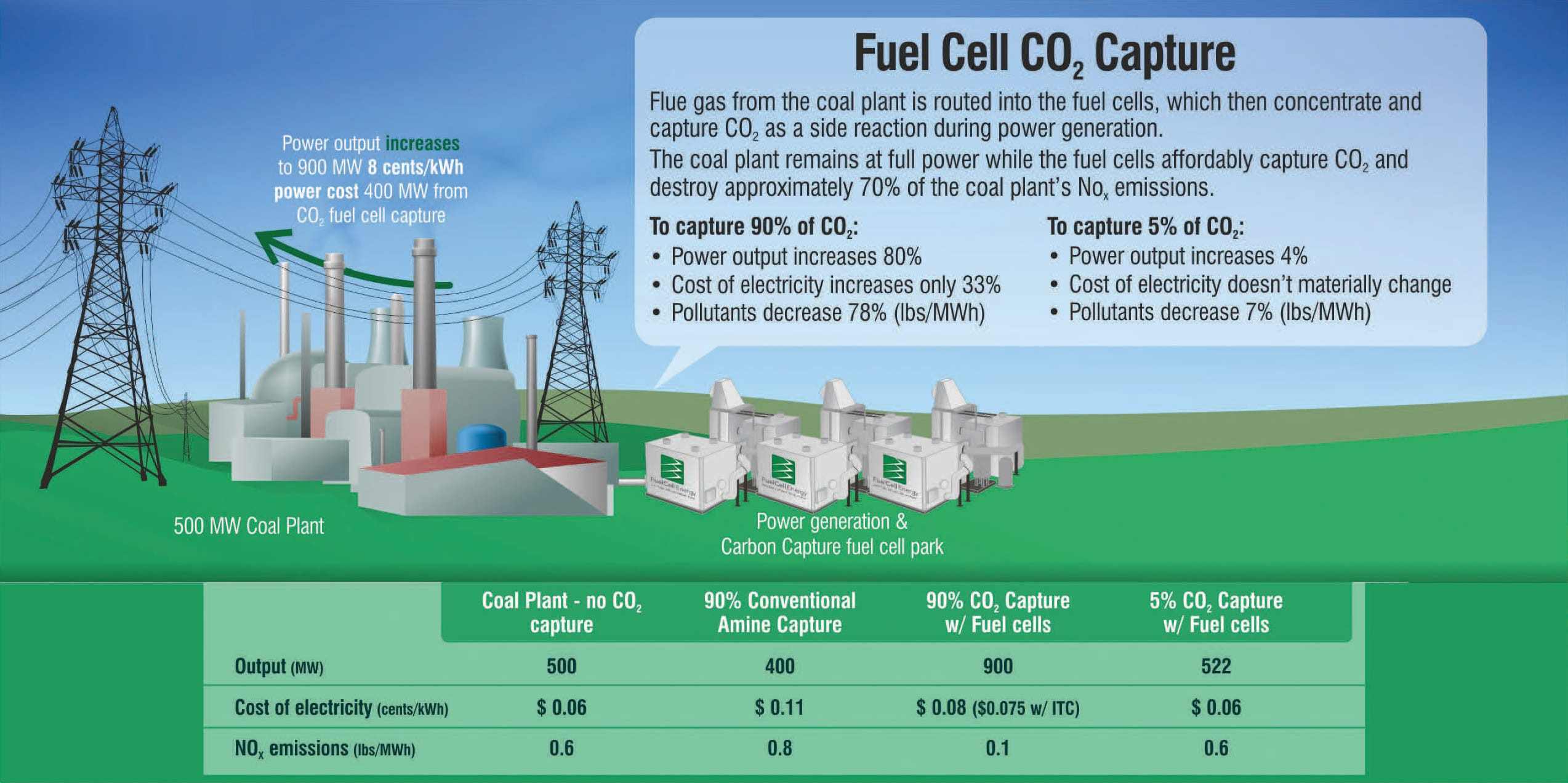 Carbon Capture Fuelcell Energy
