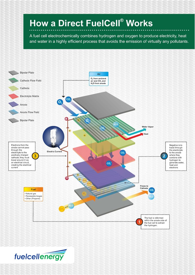 Incredible How A Fuel Cell Works Fuelcell Energy Wiring Digital Resources Remcakbiperorg